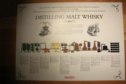 09 Production of whisky process